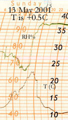 Autographic chart for 13 May 01 showing temperature drop on line squall.