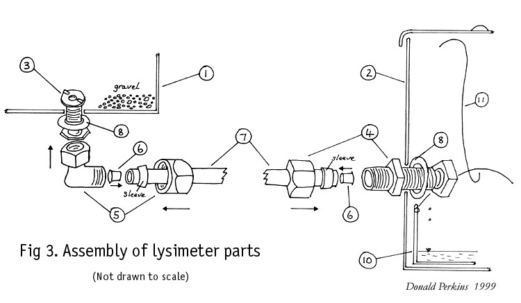 Assembly of lysimeter parts.