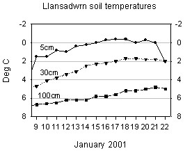 Soil temperature graph.