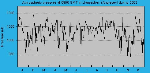 Atmospheric msl pressure at 0900 GMT at Llansadwrn (Anglesey): © 2002 D.Perkins.