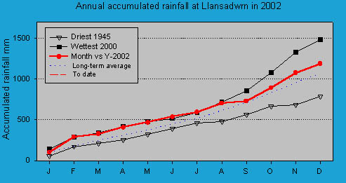 Accumulated monthly rainfall at Llansadwrn (Anglesey): © 2002 D.Perkins.