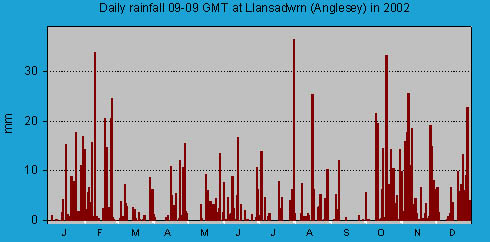 Daily rainfall at Llansadwrn (Anglesey): © 2002 D.Perkins.