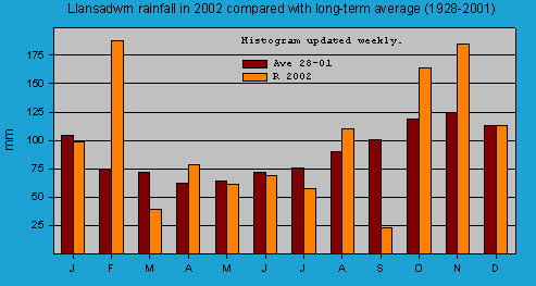 Monthly rainfall at Llansadwrn (Anglesey): © 2002 D.Perkins.