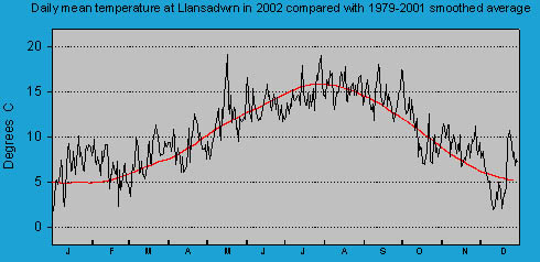Daily mean temperature at Llansadwrn (Anglesey): © 2002 D.Perkins.